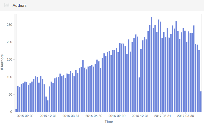 Kubernetes contributors (git-author) over time